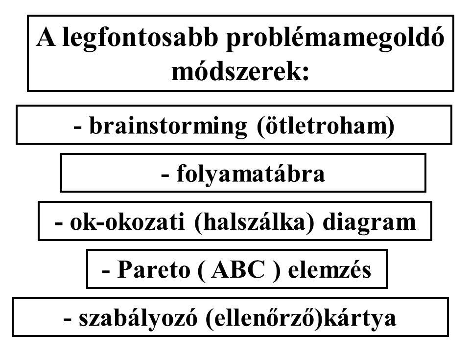 """a PDCA és a """"6 lépés"""" összehasonlítása: PDCA """"6 lépés"""" """"kívülről"""" indul (vevő) általában """"belülről"""" indul inkább dinamikusan inkább statikusan megoldh"""