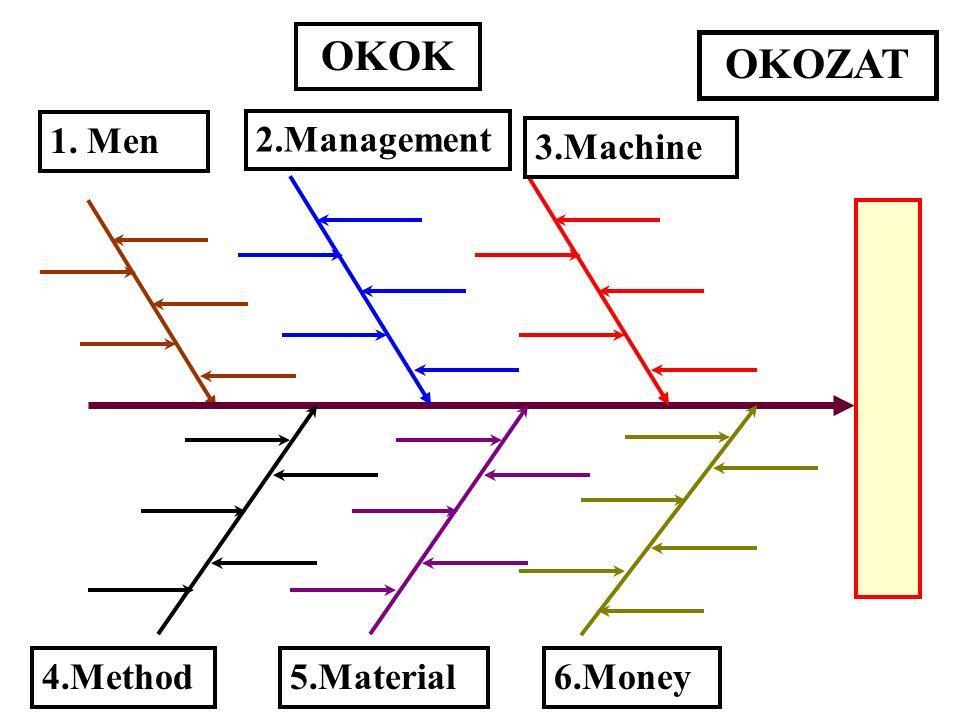 ok-okozati (halszálka) diagram célja: az okok áttekinthető rendezése a team (a tagok) logikájára épít bemutatja a kapcsolatokat segíti a folyamat megé
