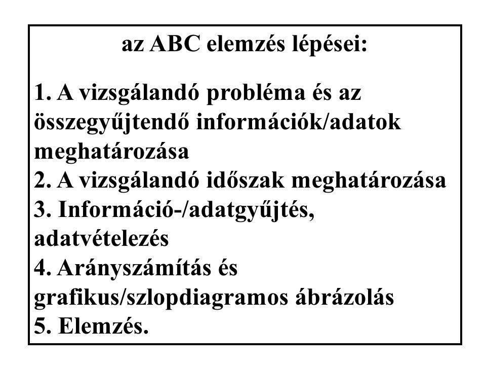 """Pareto (ABC) elemzés az ABC-Pareto elv: a hibaokok 20 %-án keletkezik a hibák 80 %-a ; ezek az """"A"""" vagy kritikus hibák. Cél: ezeket kell feltárni, maj"""
