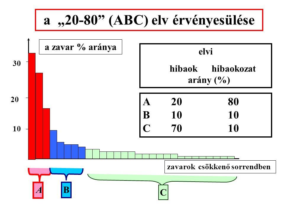 az ABC elemzés lépései: 1. A vizsgálandó probléma és az összegyűjtendő információk/adatok meghatározása 2. A vizsgálandó időszak meghatározása 3. Info