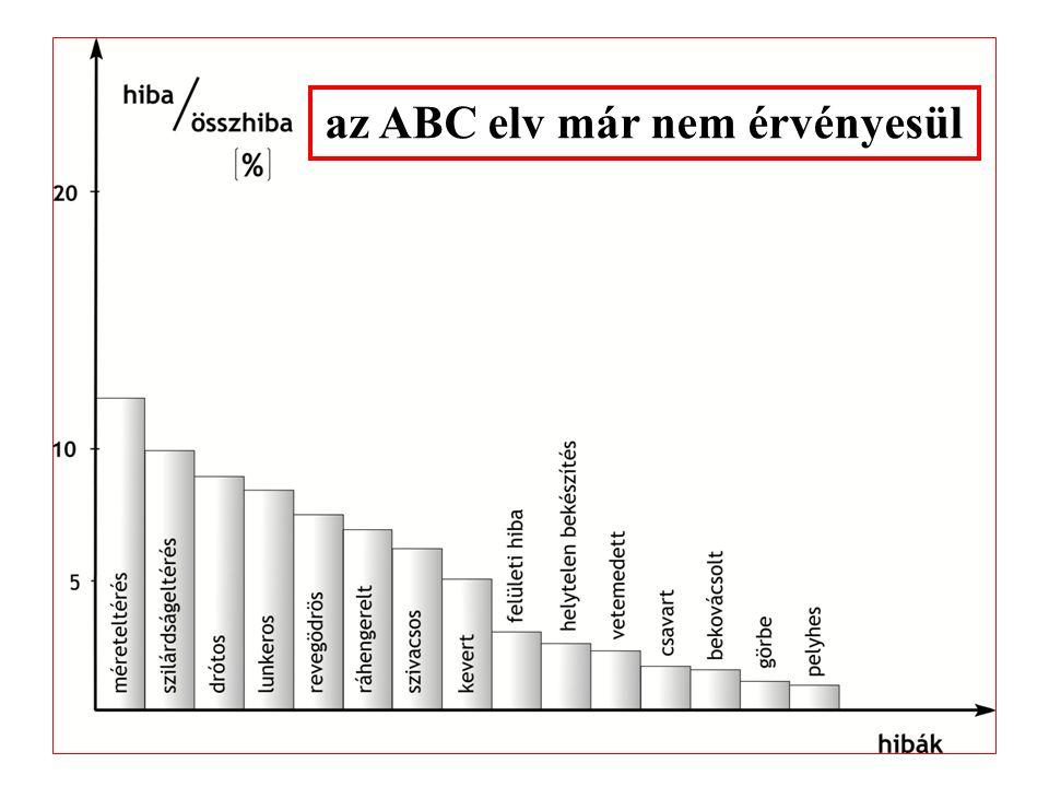 """a """"20-80"""" (ABC) elv érvényesülése a zavar % aránya zavarok csökkenő sorrendben 10 30 20 elvi hibaok hibaokozat arány (%) A2080 B1010 C7010 A B C"""
