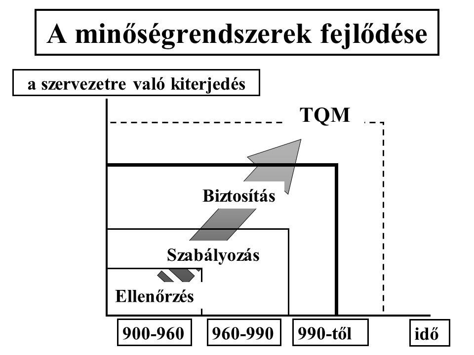 A minőségrendszerek fejlődése Ellenőrzés Szabályozás Biztosítás TQM idő a szervezetre való kiterjedés 900-960960-990990-től