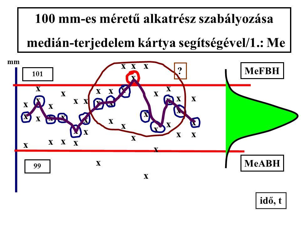 mm FTH ATH méret szabályozása Me-kártyájának elméleti terve Me-FBH Me-ABH idő, t