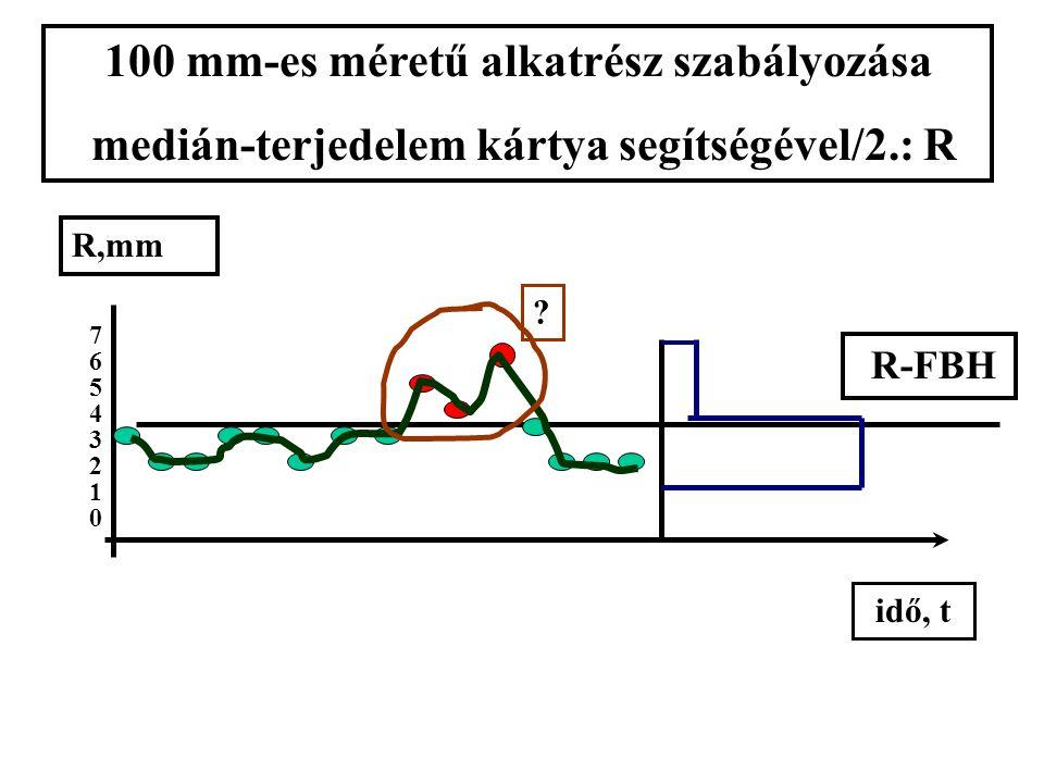 101 mm idő, t MeFBH MeABH 100 mm-es méretű alkatrész szabályozása medián-terjedelem kártya segítségével/1.: Me x xxxxxx x xxxxxx x xxxxxx xxxxxx xxxxx