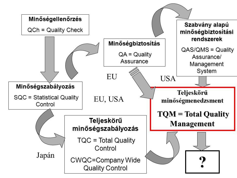 ? EU EU, USA EU, USA USA Japán Teljeskörű minőségszabályozás TQC = Total Quality Control TQC = Total Quality Control CWQC=Company Wide Quality Control Teljeskörű minőségmenedzsment TQM = Total Quality Management TQM = Total Quality Management Szabvány alapú minőségbiztosítási rendszerek QAS/QMS = Quality Assurance/ Management System QAS/QMS = Quality Assurance/ Management System Minőségbiztosítás QA = Quality Assurance QA = Quality Assurance Minőségellenőrzés QCh = Quality Check Minőségszabályozás SQC = Statistical Quality Control SQC = Statistical Quality Control