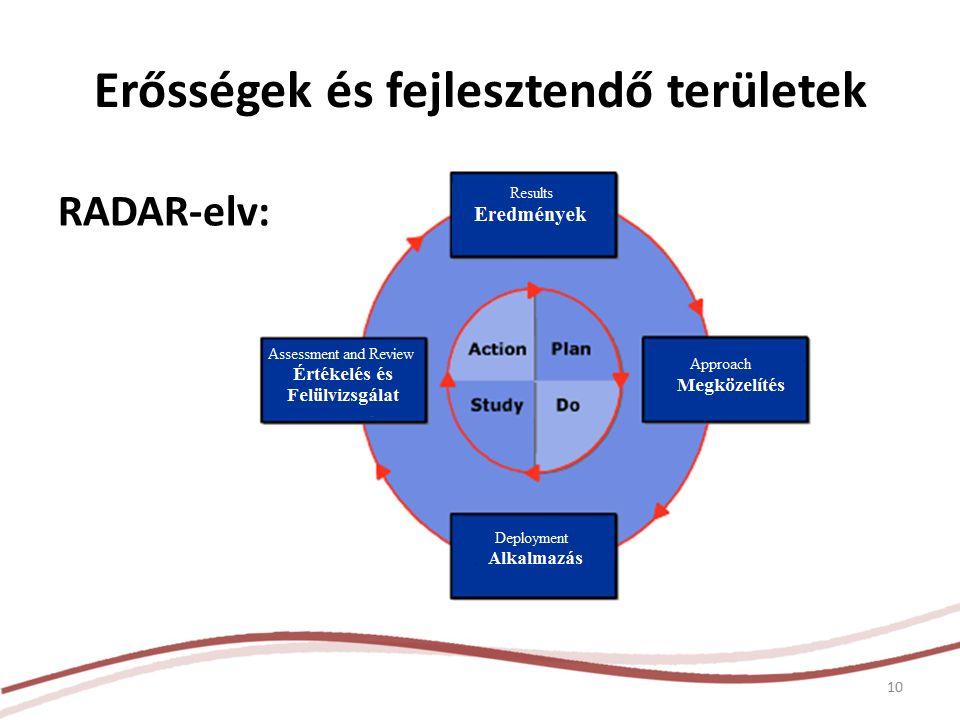 Erősségek és fejlesztendő területek RADAR-elv: 10