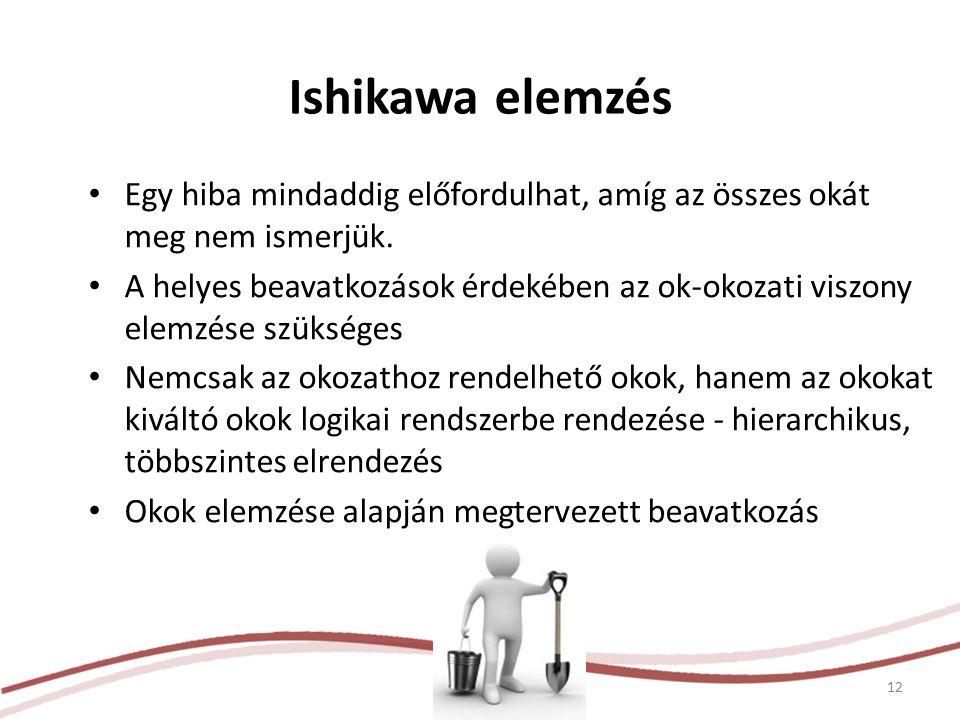 Ishikawa elemzés Egy hiba mindaddig előfordulhat, amíg az összes okát meg nem ismerjük. A helyes beavatkozások érdekében az ok-okozati viszony elemzés