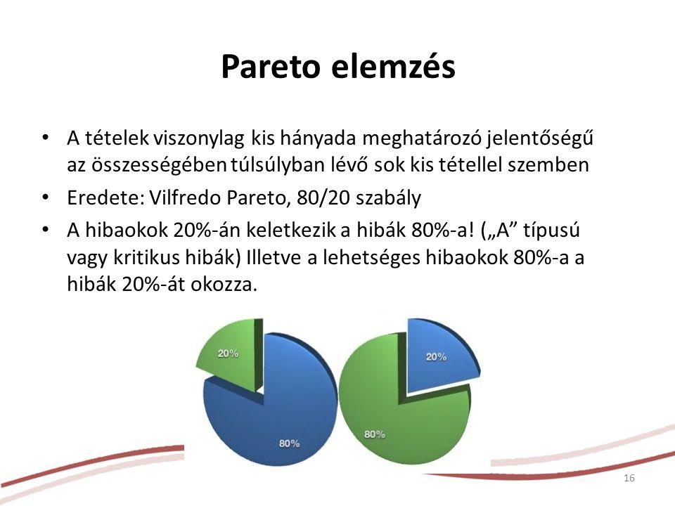 A tételek viszonylag kis hányada meghatározó jelentőségű az összességében túlsúlyban lévő sok kis tétellel szemben Eredete: Vilfredo Pareto, 80/20 szabály A hibaokok 20%-án keletkezik a hibák 80%-a.