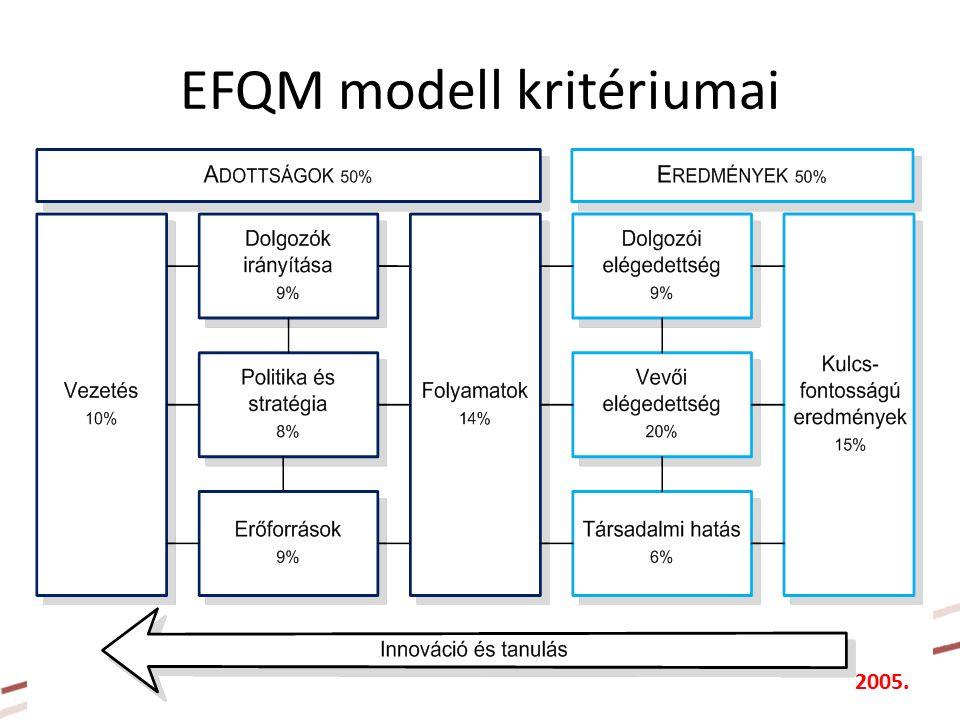 EFQM modell kritériumai 9 2005.