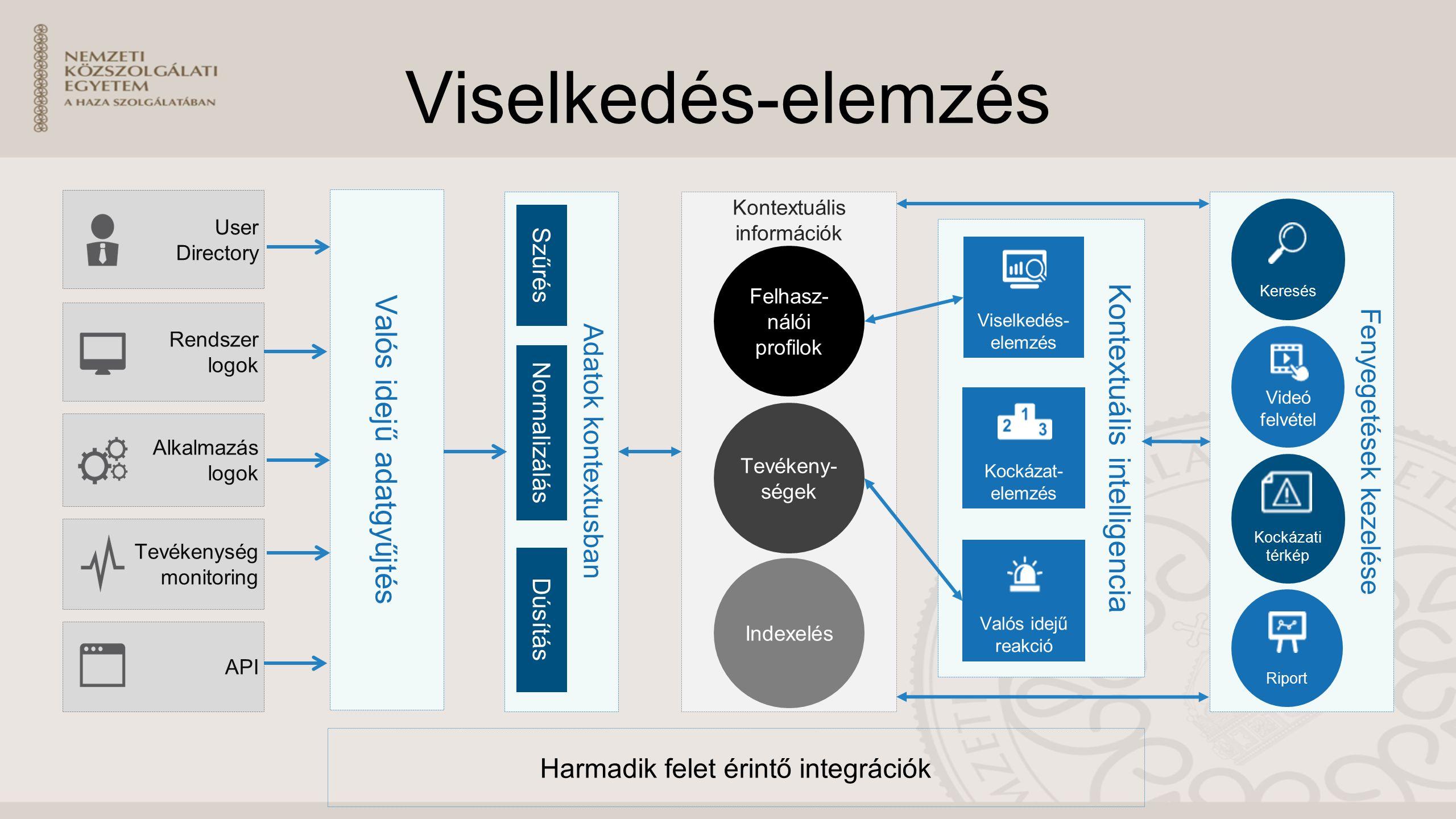 Viselkedés-elemzés Kontextuális információk Rendszer logok Alkalmazás logok Tevékenység monitoring Adatok kontextusban Fenyegetések kezelése API User Directory Tevékeny- ségek Videó felvétel Keresés Valós idejű adatgyűjtés Riport Szűrés Normaliz álás Dúsítás Indexelés Harmadik felet érintő integrációk Felhasz- nálói profilok Kontextuális intelligencia Viselkedés- elemzés Valós idejű reakció Kockázat- elemzés Kockázati térkép