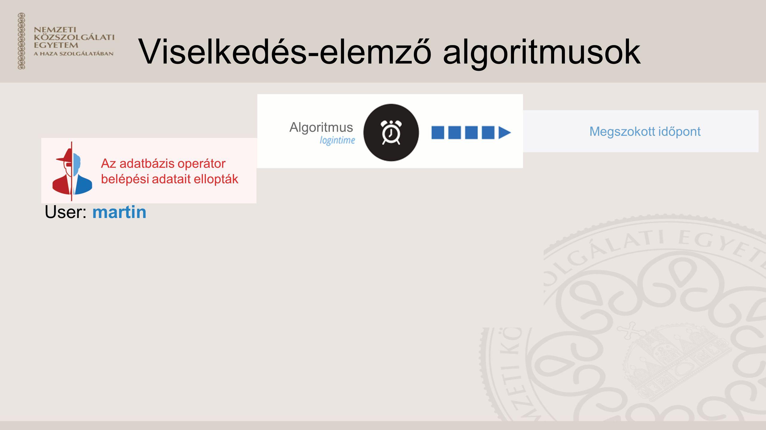 Viselkedés-elemző algoritmusok User: martin Az adatbázis operátor belépési adatait ellopták Algoritmus Megszokott időpont