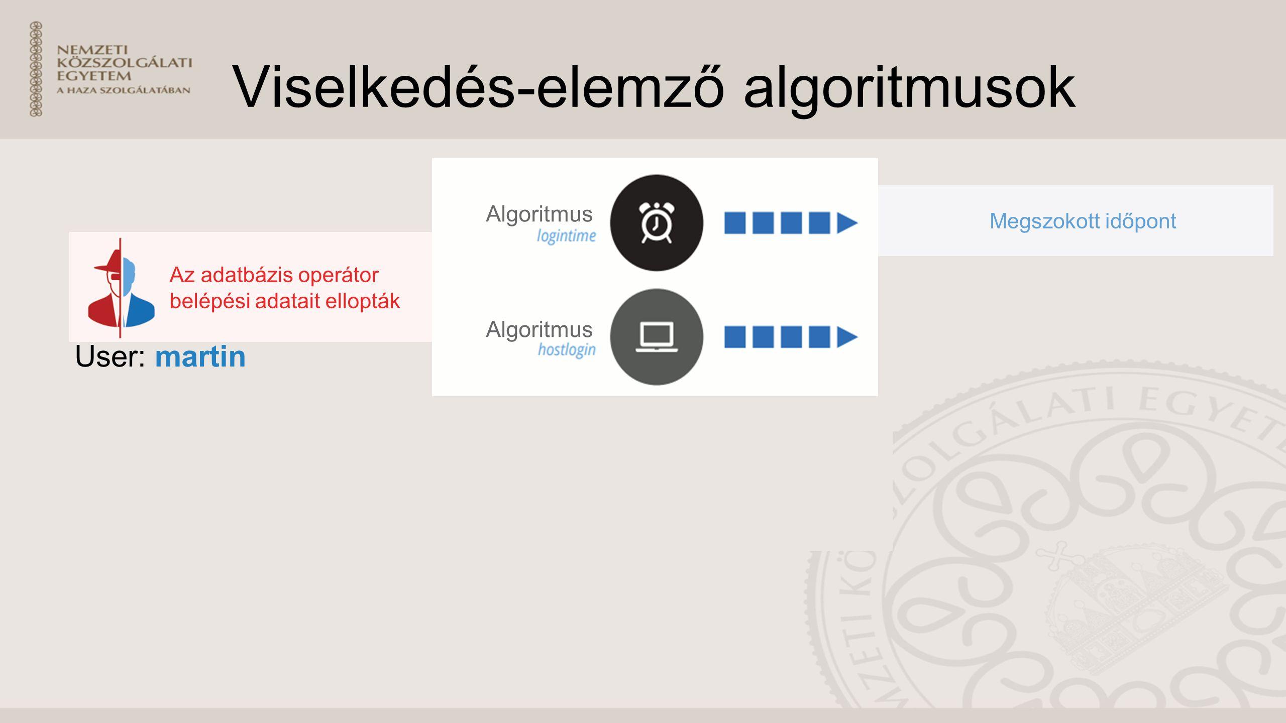 Viselkedés-elemző algoritmusok User: martin Megszokott időpont Algoritmus Az adatbázis operátor belépési adatait ellopták