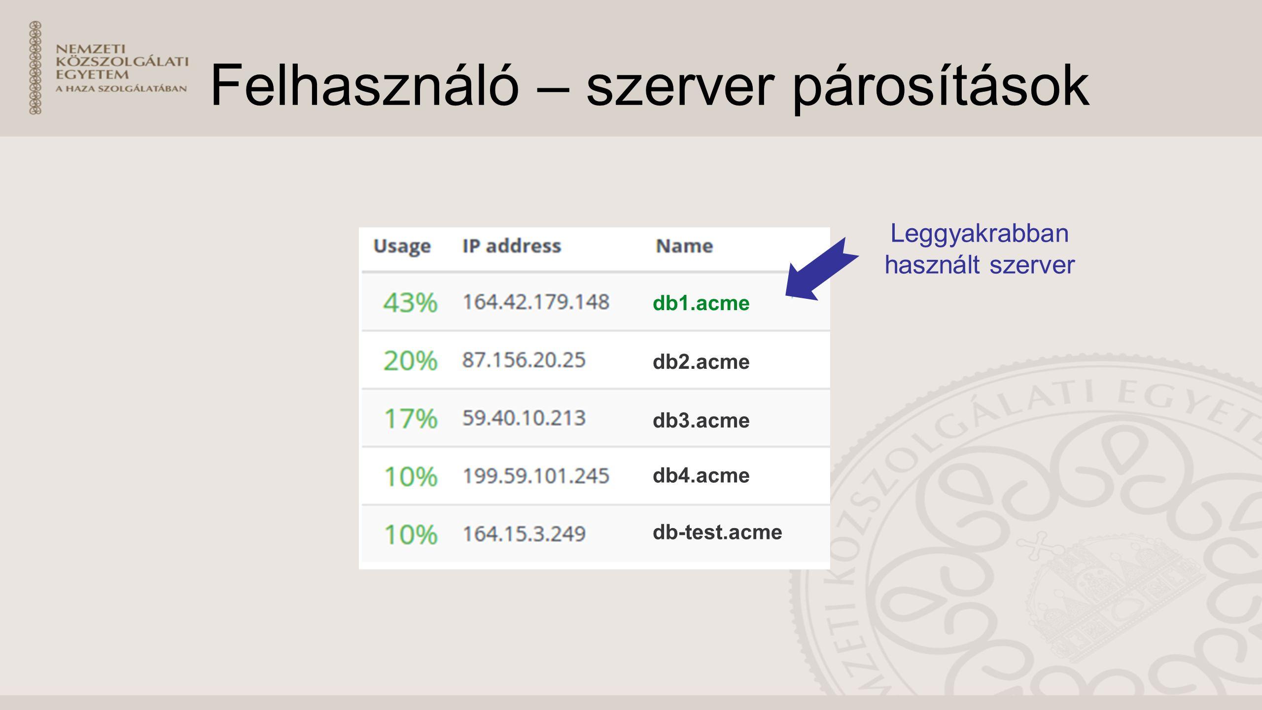 Felhasználó – szerver párosítások db1.acme db2.acme db3.acme db-test.acme db4.acme Leggyakrabban használt szerver