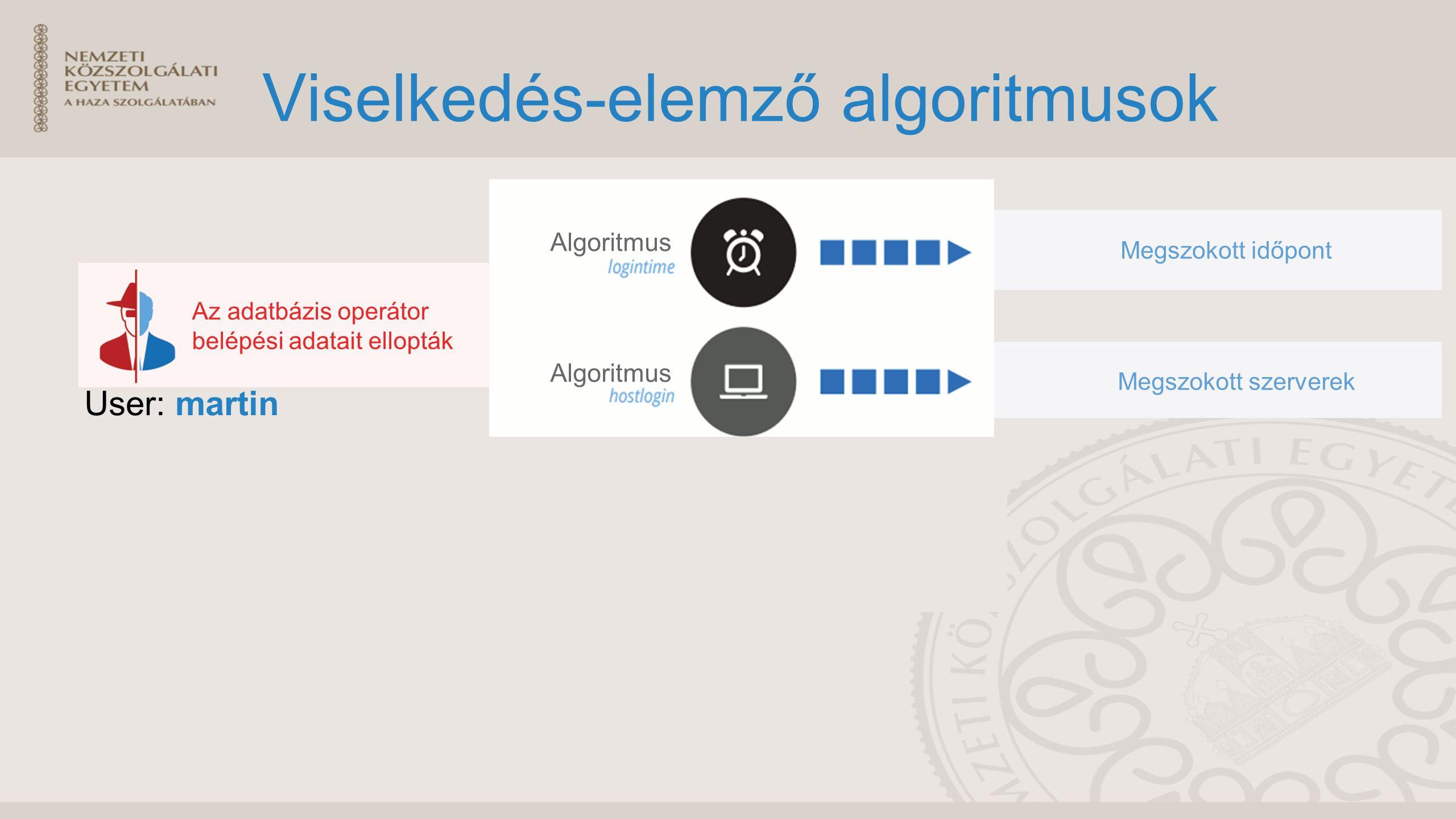 Viselkedés-elemző algoritmusok User: martin Az adatbázis operátor belépési adatait ellopták Algoritmus Megszokott időpont Megszokott szerverek