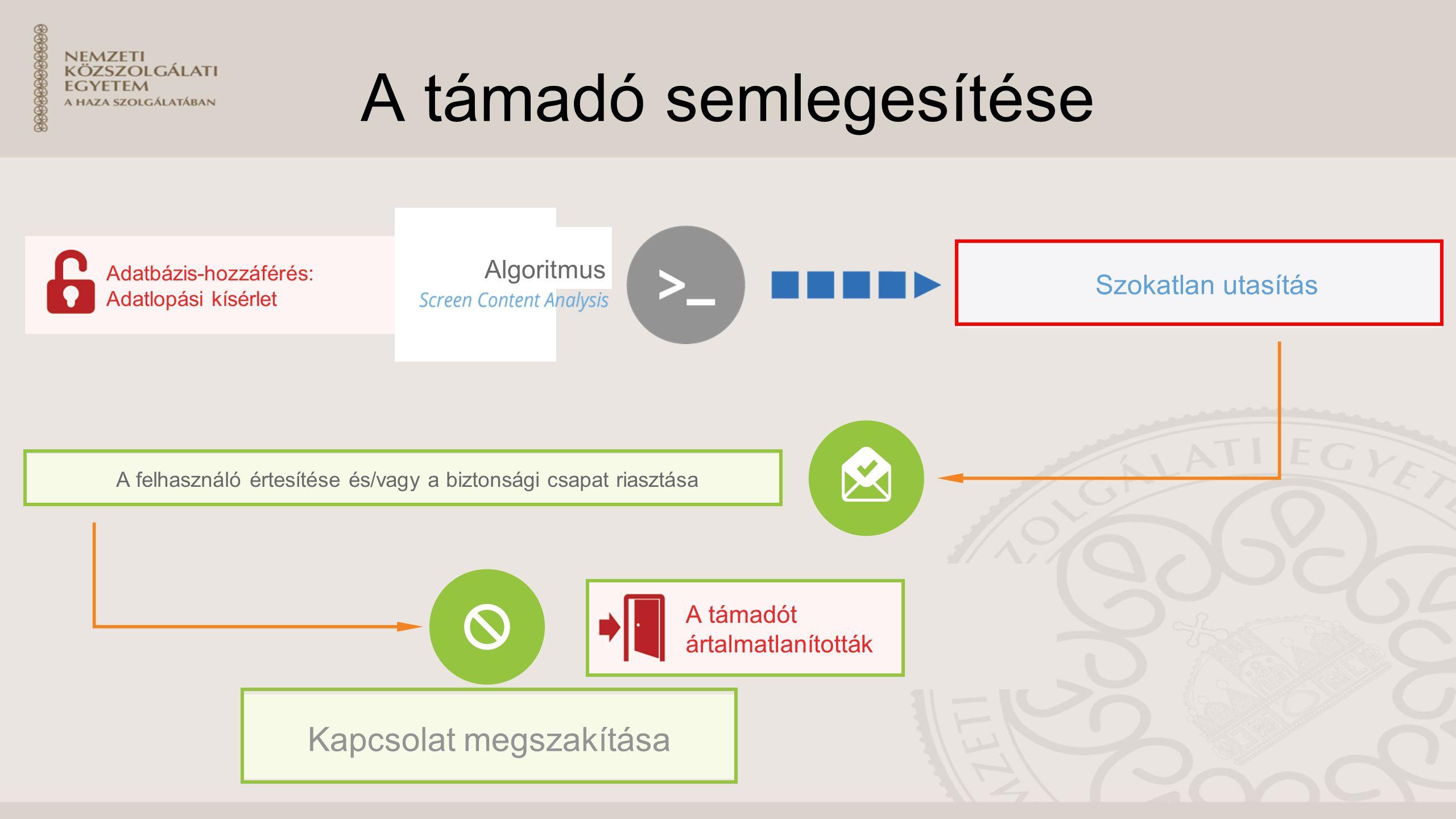 A támadó semlegesítése Kapcsolat megszakítása A támadót ártalmatlanították A felhasználó értesítése és/vagy a biztonsági csapat riasztása Szokatlan utasítás Adatbázis-hozzáférés: Adatlopási kísérlet Algoritmus