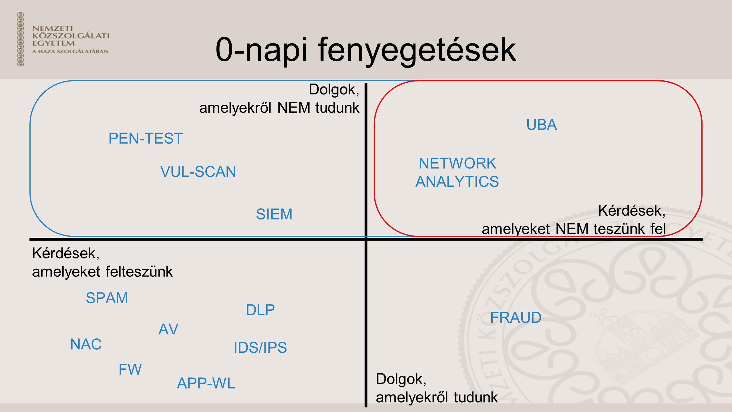 0-napi fenyegetések Dolgok, amelyekről NEM tudunk Dolgok, amelyekről tudunk Kérdések, amelyeket NEM teszünk fel Kérdések, amelyeket felteszünk SIEM VUL-SCAN PEN-TEST SPAM AV NAC FW APP-WL IDS/IPS DLP UBA NETWORK ANALYTICS FRAUD