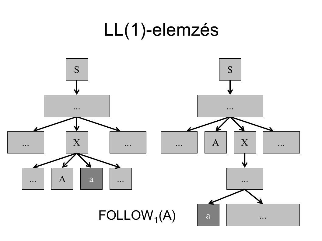 LL(1)-elemzés S a... A S a A X X FOLLOW 1 (A)