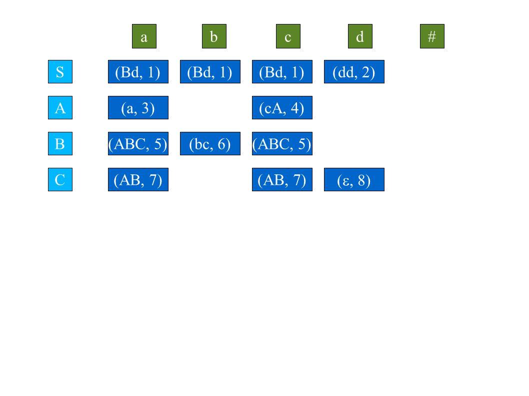S ab A # B C cd (Bd, 1) (a, 3) (dd, 2)(Bd, 1) (cA, 4) (Bd, 1) (ABC, 5) (AB, 7) (bc, 6) (AB, 7) ( , 8)