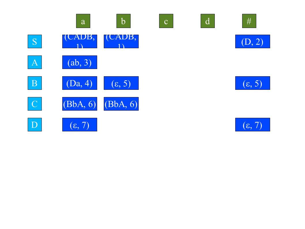 S ab A # B C cd D (CADB, 1) ( , 2) (ab, 3) (Da, 4) (BbA, 6) (D, 2) ( , 5) (CADB, 1) ( , 7)