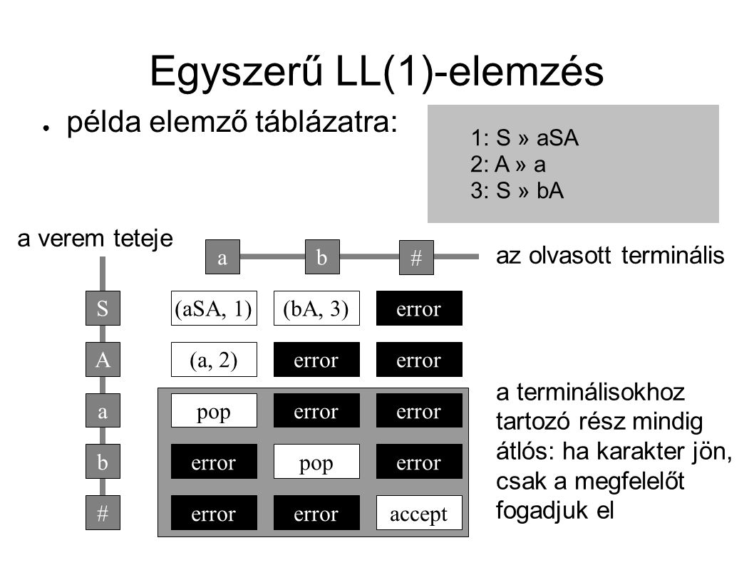 LL(1)-elemzés ● az LL(1)-nyelvtanok tulajdonságai – A »  |  esetén FIRST 1 (  FOLLOW 1 (  ) ) és FIRST 1 (  FOLLOW 1 (  ) ) diszjunktak – a feltétel még mindig arról szól, hogy egyértelműnek kell lennie a terminálisból, melyik szabály következik a szintaxisfában ● az elemző táblázat még tovább bővül az epszilonmentes LL(1)-hez képest – az epszilon-szabályok a FIRST 1 (FOLLOW 1 (  ) ) oszlopaiba kerülnek