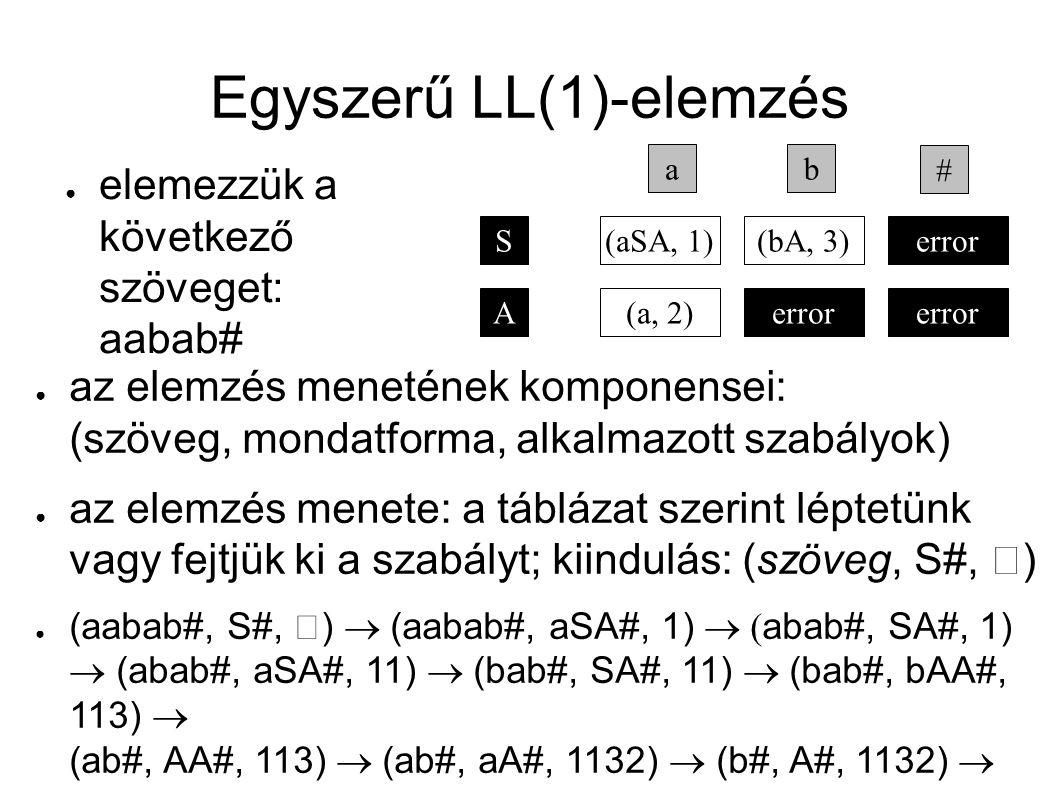 Egyszerű LL(1)-elemzés ● elemezzük a következő szöveget: aabab# ● az elemzés menetének komponensei: (szöveg, mondatforma, alkalmazott szabályok) ● az elemzés menete: a táblázat szerint léptetünk vagy fejtjük ki a szabályt; kiindulás: (szöveg, S#,  ) ● (aabab#, S#,  )  (aabab#, aSA#, 1)  abab#, SA#, 1)  (abab#, aSA#, 11)  (bab#, SA#, 11)  (bab#, bAA#, 113)  (ab#, AA#, 113)  (ab#, aA#, 1132)  (b#, A#, 1132)  error S ab (aSA, 1) A(a, 2) # error (bA, 3) error