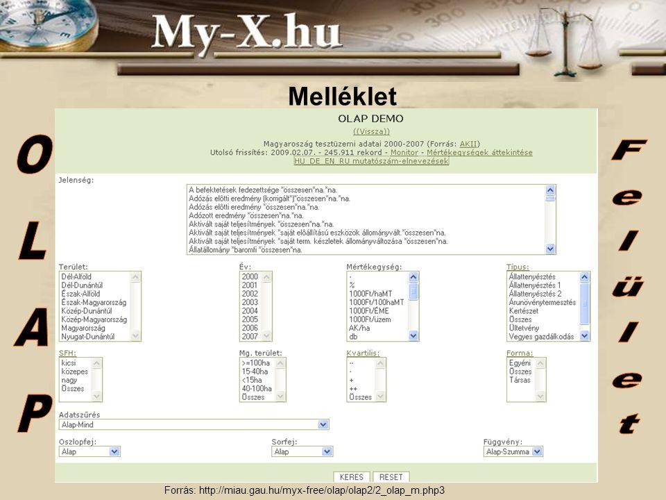 Melléklet Forrás: http://miau.gau.hu/myx-free/olap/olap2/2_olap_m.php3