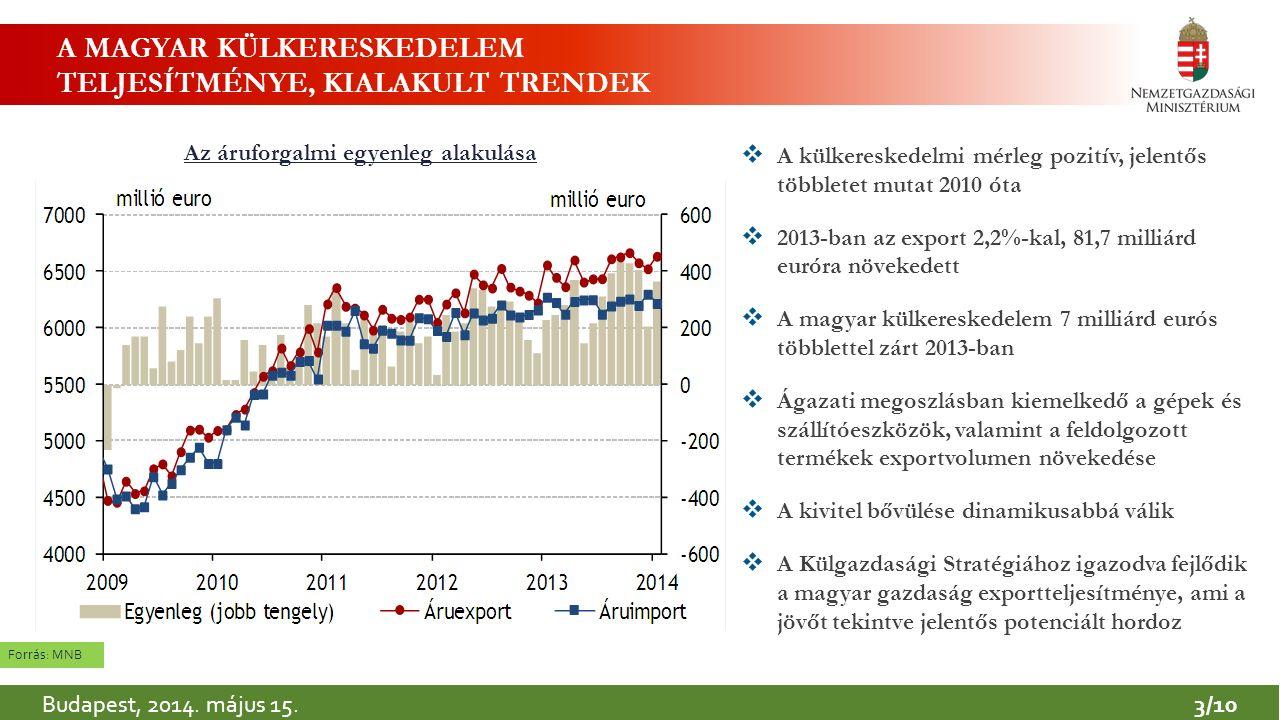 4 A MAGYAR KÜLKERESKEDELEM AKTIVITÁSA ÉS IRÁNYAI Magyarország EXPORT termékforgalma 2013 (millió euró) Forrás: KSH  A magyar gazdaság exportteljesítménye mind az EU-s, mind az EU-n kívüli országokba növekedést mutatott  Az export 77,2%-a ment az EU országaiba, és 22,8% az EU-n kívüli országokba  A magyar exportteljesítmény nőtt a gyorsan fejlődő országok irányába is  Svájc a külkereskedelmi partnereink rangsorában a 23.
