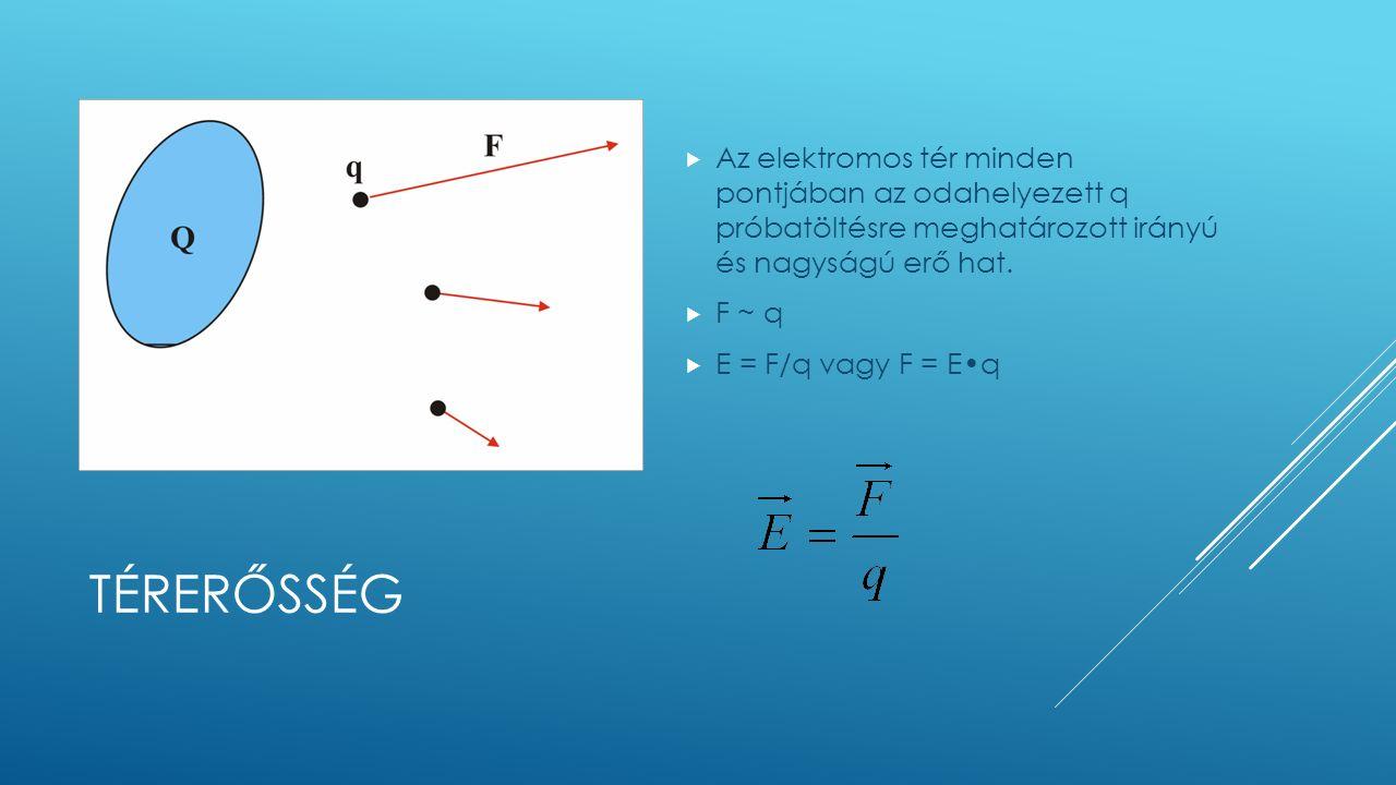 TÉRERŐSSÉG  Az elektromos tér minden pontjában az odahelyezett q próbatöltésre meghatározott irányú és nagyságú erő hat.