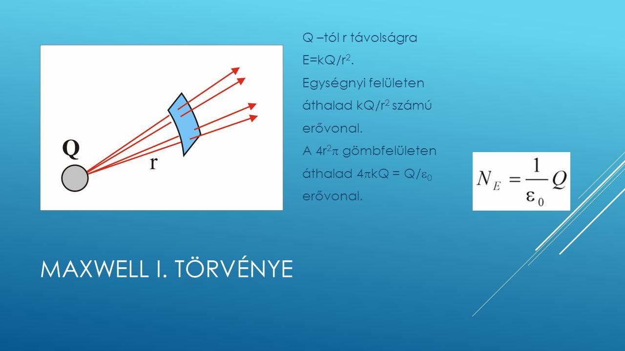 MAXWELL I. TÖRVÉNYE Q –tól r távolságra E=kQ/r 2.