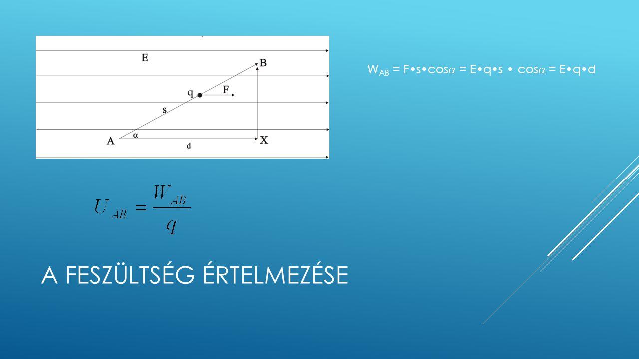 A FESZÜLTSÉG ÉRTELMEZÉSE W AB = Fscos  = Eqs cos  = Eqd