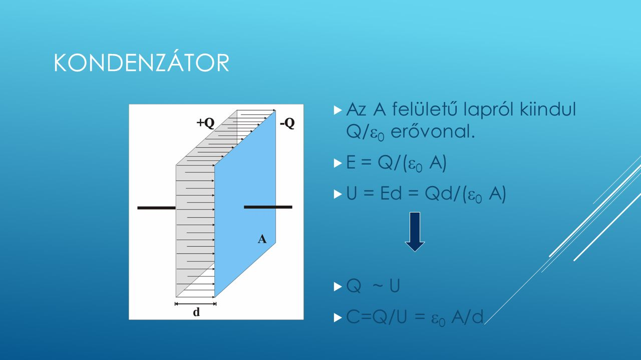 KONDENZÁTOR  Az A felületű lapról kiindul Q/  0 erővonal.