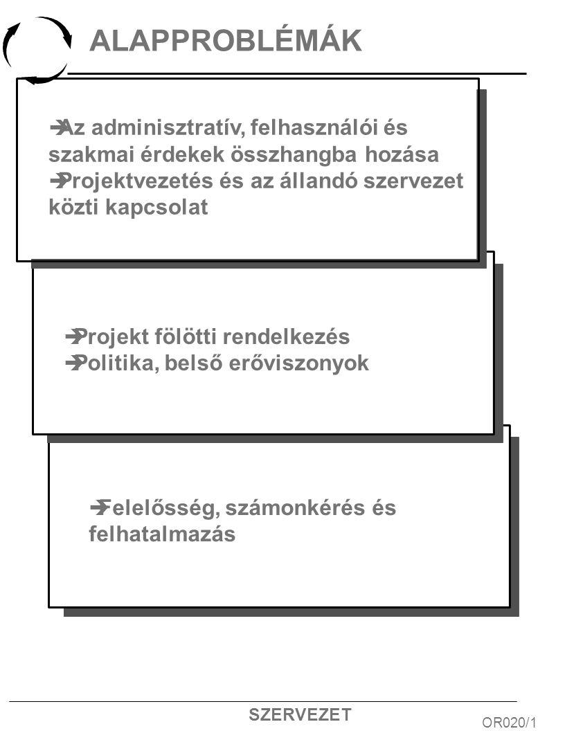 SZERVEZET ALAPPROBLÉMÁK OR020/1 è Az adminisztratív, felhasználói és szakmai érdekek összhangba hozása è Projektvezetés és az állandó szervezet közti kapcsolat è Projekt fölötti rendelkezés è Politika, belső erőviszonyok è Felelősség, számonkérés és felhatalmazás