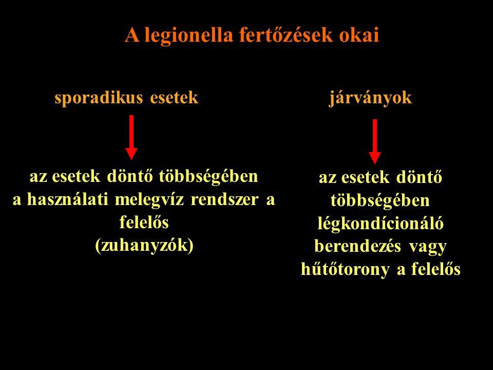 A legionella fertőzések okai sporadikus esetek járványok az esetek döntő többségében a használati melegvíz rendszer a felelős (zuhanyzók) az esetek dö