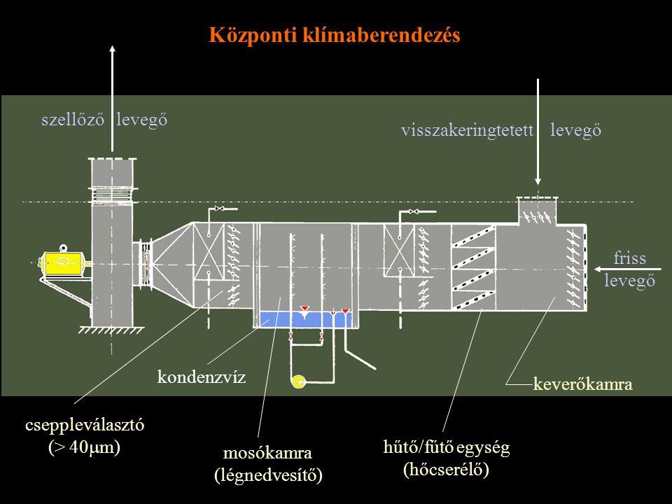szellőző levegő visszakeringtetett levegő keverőkamra friss levegő Központi klímaberendezés cseppleválasztó (> 40  m) mosókamra (légnedvesítő) hűtő/f