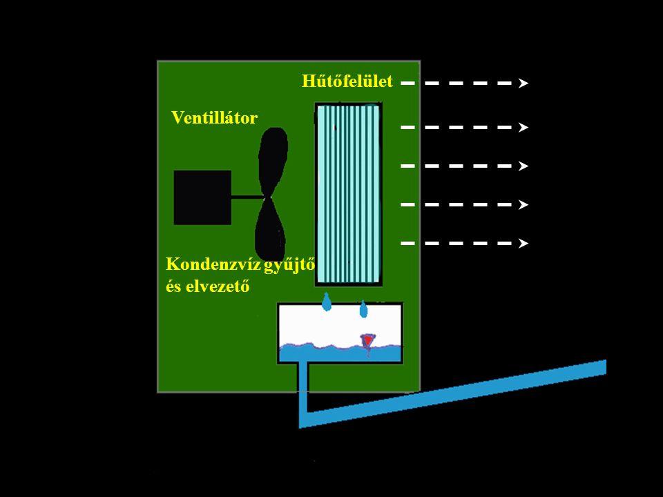 Ventillátor Hűtőfelület Kondenzvíz gyűjtő és elvezető