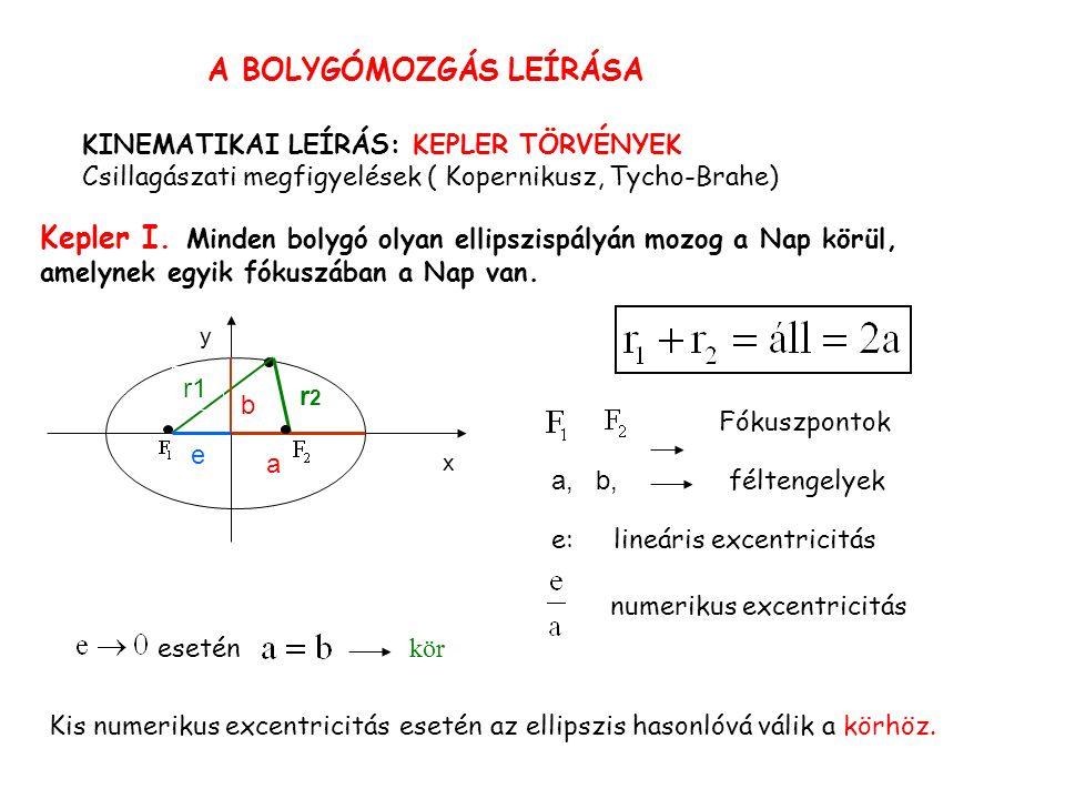 A BOLYGÓMOZGÁS LEÍRÁSA KINEMATIKAI LEÍRÁS: KEPLER TÖRVÉNYEK Csillagászati megfigyelések ( Kopernikusz, Tycho-Brahe) Kepler I.
