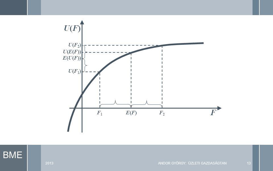 BME 2013ANDOR GYÖRGY: ÜZLETI GAZDASÁGTAN13 F U(F)U(F) U(F2)U(F2) U(F1)U(F1) U(E(F)) E(U(F)) E(F)E(F)F2F2 F1F1