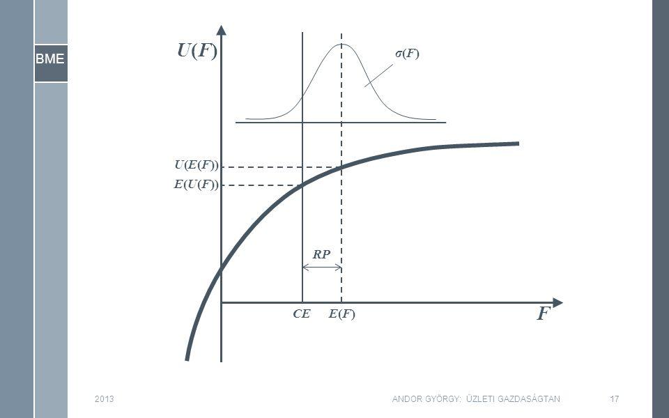 BME 2013ANDOR GYÖRGY: ÜZLETI GAZDASÁGTAN17 F U(F)U(F) U(E(F)) E(U(F)) E(F)E(F)CE RP σ(F)σ(F)