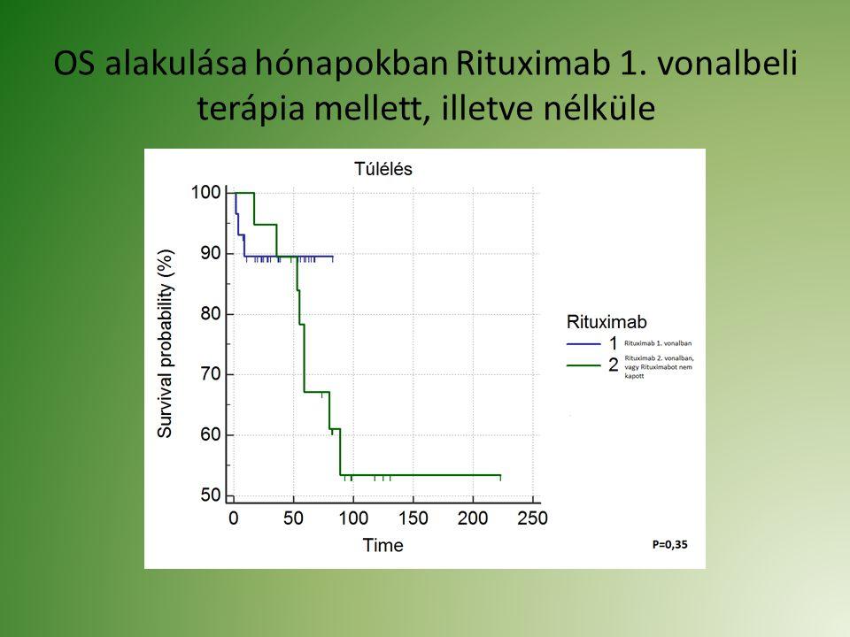 OS alakulása hónapokban Rituximab 1. vonalbeli terápia mellett, illetve nélküle