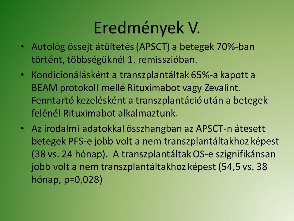 Eredmények V. Autológ őssejt átültetés (APSCT) a betegek 70%-ban történt, többségüknél 1. remisszióban. Kondícionálásként a transzplantáltak 65%-a kap