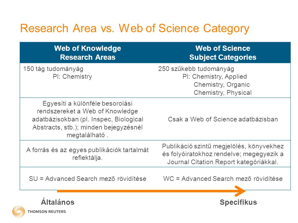 Research Area vs.