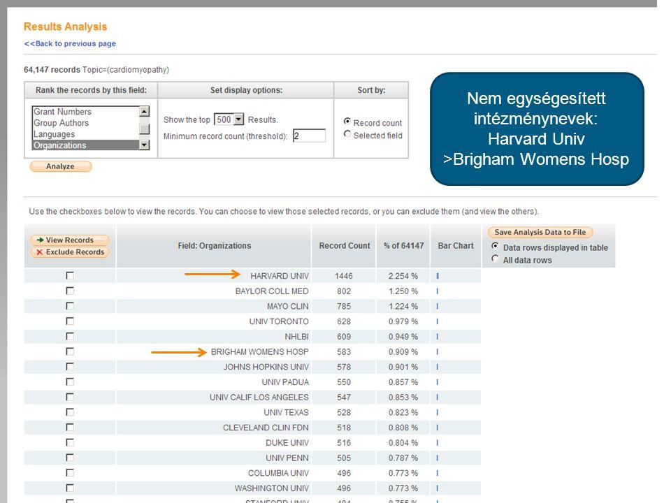Analyze by Organization Organizations = nem egységesített intézménynevek Nem egységesített intézménynevek: Harvard Univ >Brigham Womens Hosp