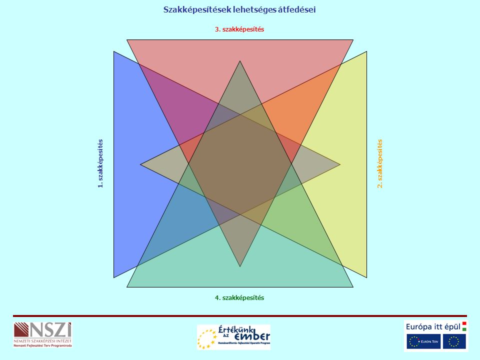 3. szakképesítés 4. szakképesítés 1. szakképesítés2. szakképesítés Szakképesítések lehetséges átfedései