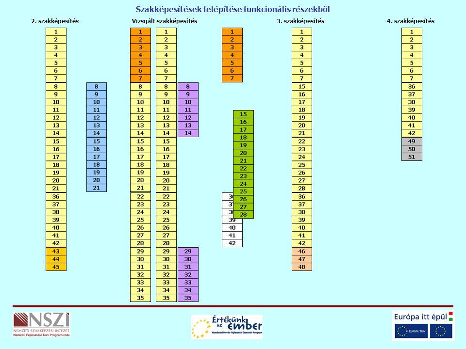 Vizsgált szakképesítés2. szakképesítés3. szakképesítés4. szakképesítés Szakképesítések felépítése funkcionális részekből