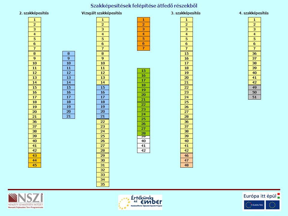 Vizsgált szakképesítés2. szakképesítés3. szakképesítés4. szakképesítés Szakképesítések felépítése átfedő részekből