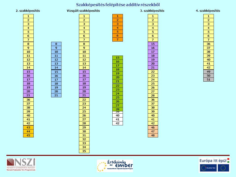 Vizsgált szakképesítés2. szakképesítés3. szakképesítés4. szakképesítés Szakképesítés felépítése additív részekből