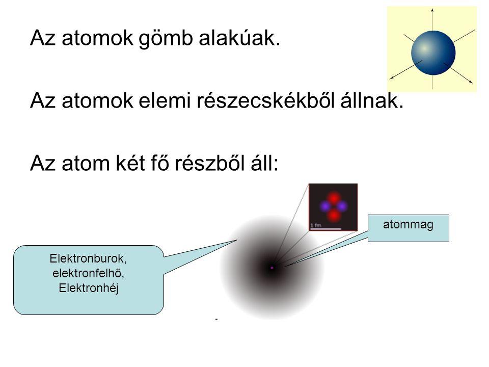 Az atomok gömb alakúak.Az atomok elemi részecskékből állnak.