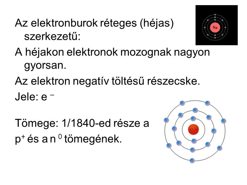 Az elektronburok réteges (héjas) szerkezetű: A héjakon elektronok mozognak nagyon gyorsan.