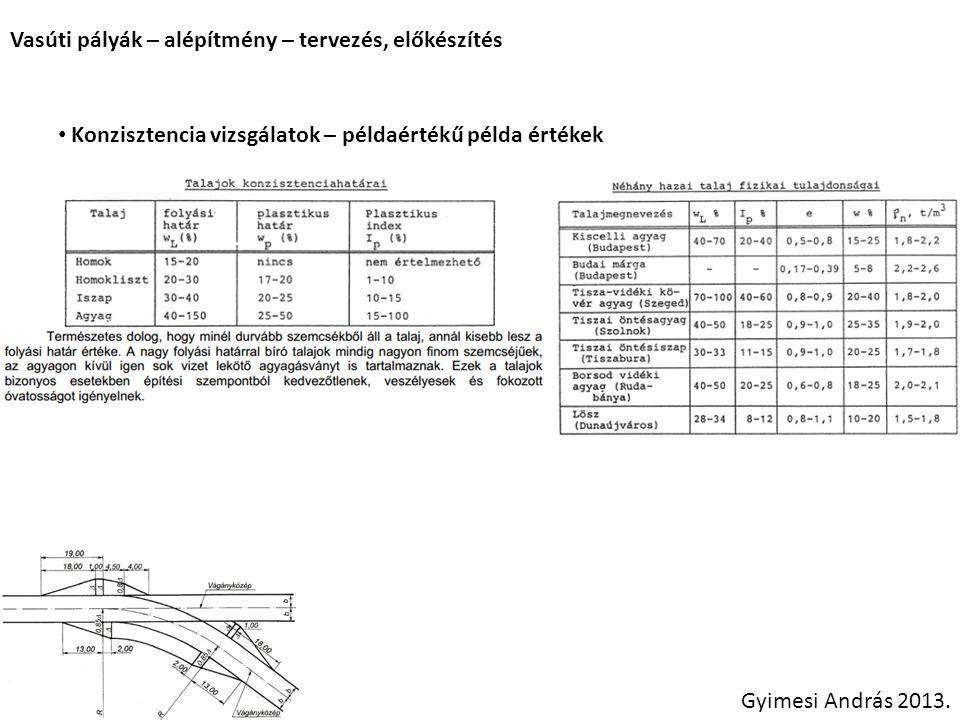 Vasúti pályák – alépítmény – tervezés, előkészítés Gyimesi András 2013. Konzisztencia vizsgálatok – példaértékű példa értékek