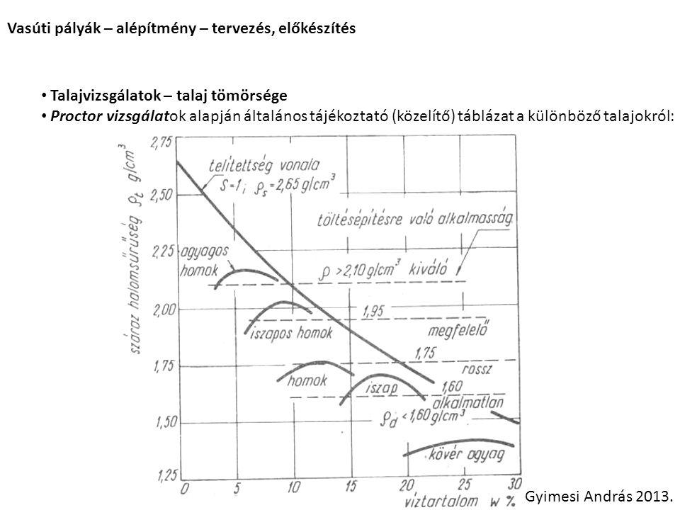 Vasúti pályák – alépítmény – tervezés, előkészítés Gyimesi András 2013. Talajvizsgálatok – talaj tömörsége Proctor vizsgálatok alapján általános tájék